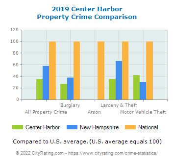 Center Harbor Property Crime vs. State and National Comparison