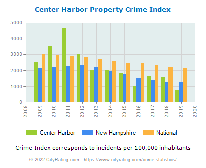 Center Harbor Property Crime vs. State and National Per Capita