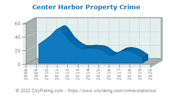Center Harbor Property Crime