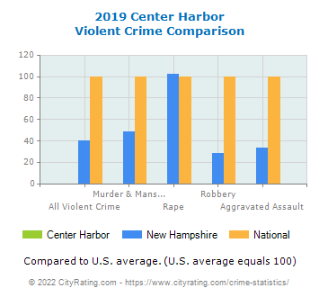 Center Harbor Violent Crime vs. State and National Comparison