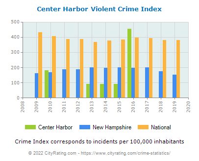 Center Harbor Violent Crime vs. State and National Per Capita