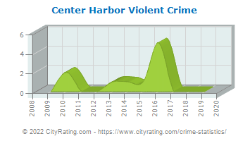 Center Harbor Violent Crime