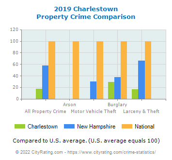 Charlestown Property Crime vs. State and National Comparison
