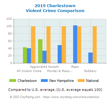 Charlestown Violent Crime vs. State and National Comparison
