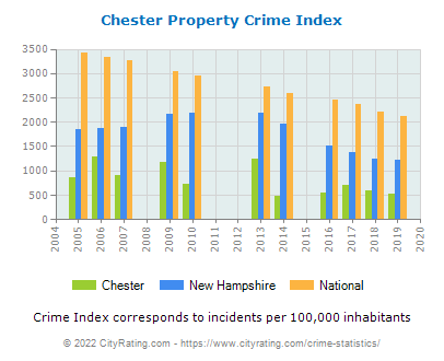 Chester Property Crime vs. State and National Per Capita