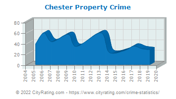 Chester Property Crime