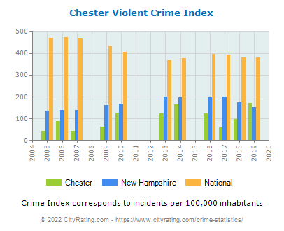 Chester Violent Crime vs. State and National Per Capita