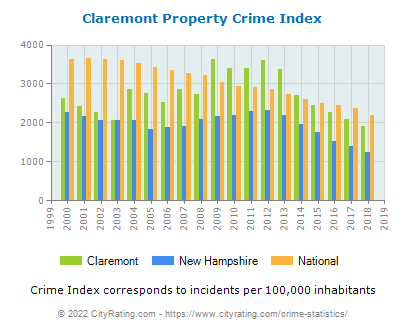 Claremont Property Crime vs. State and National Per Capita