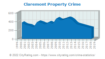 Claremont Property Crime