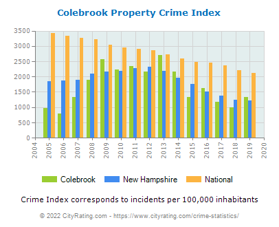 Colebrook Property Crime vs. State and National Per Capita
