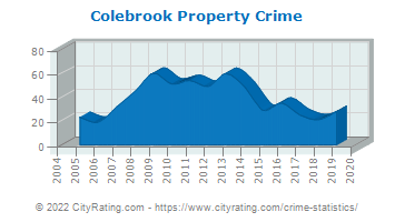 Colebrook Property Crime
