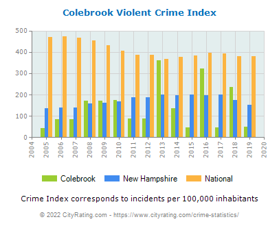 Colebrook Violent Crime vs. State and National Per Capita
