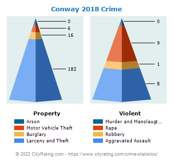 Conway Crime 2018