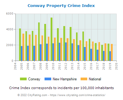 Conway Property Crime vs. State and National Per Capita