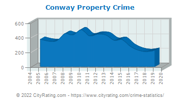 Conway Property Crime