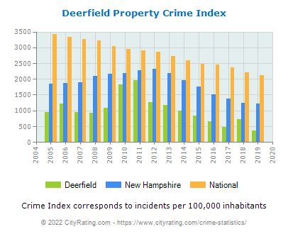 Deerfield Property Crime vs. State and National Per Capita
