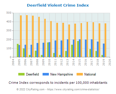 Deerfield Violent Crime vs. State and National Per Capita
