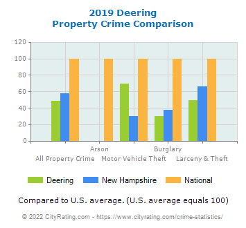 Deering Property Crime vs. State and National Comparison