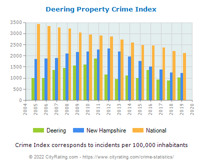 Deering Property Crime vs. State and National Per Capita