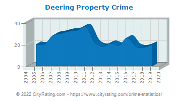 Deering Property Crime