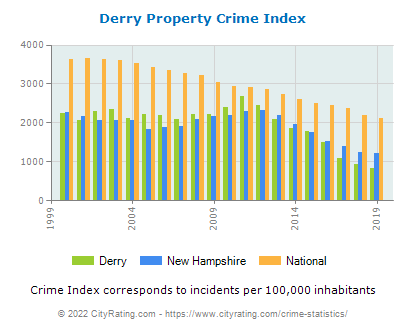 Derry Property Crime vs. State and National Per Capita