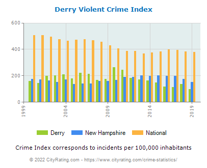 Derry Violent Crime vs. State and National Per Capita
