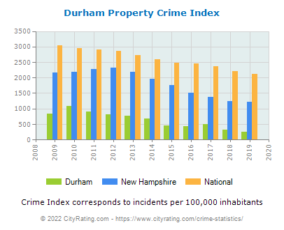 Durham Property Crime vs. State and National Per Capita