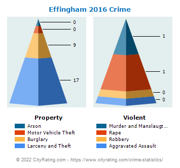 Effingham Crime 2016
