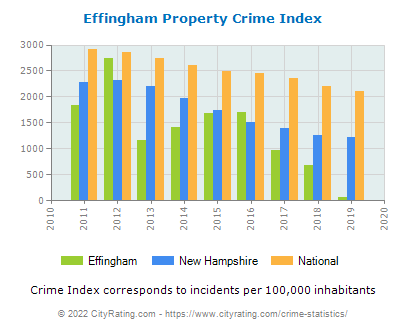 Effingham Property Crime vs. State and National Per Capita