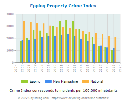 Epping Property Crime vs. State and National Per Capita