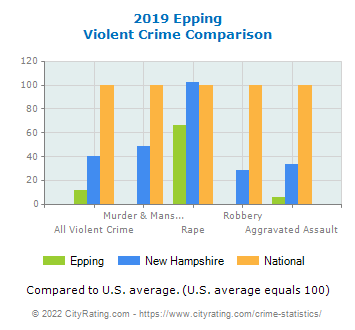 Epping Violent Crime vs. State and National Comparison