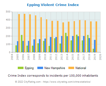 Epping Violent Crime vs. State and National Per Capita