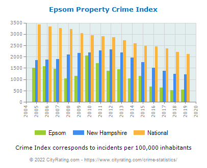 Epsom Property Crime vs. State and National Per Capita
