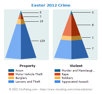 Exeter Crime 2012
