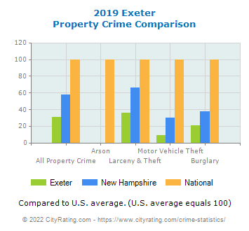 Exeter Property Crime vs. State and National Comparison