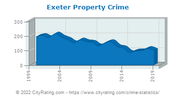 Exeter Property Crime