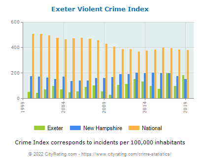 Exeter Violent Crime vs. State and National Per Capita