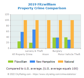Fitzwilliam Property Crime vs. State and National Comparison