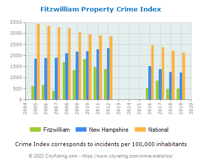 Fitzwilliam Property Crime vs. State and National Per Capita