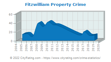 Fitzwilliam Property Crime
