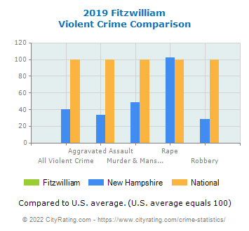Fitzwilliam Violent Crime vs. State and National Comparison