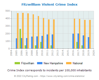 Fitzwilliam Violent Crime vs. State and National Per Capita