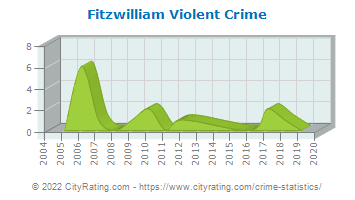 Fitzwilliam Violent Crime
