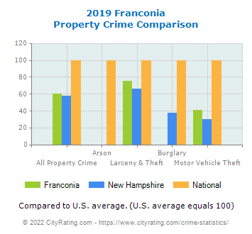 Franconia Property Crime vs. State and National Comparison