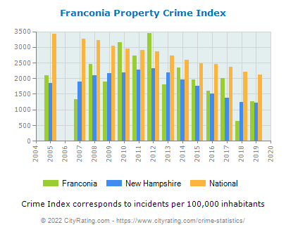 Franconia Property Crime vs. State and National Per Capita