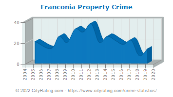 Franconia Property Crime