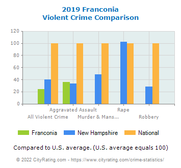 Franconia Violent Crime vs. State and National Comparison
