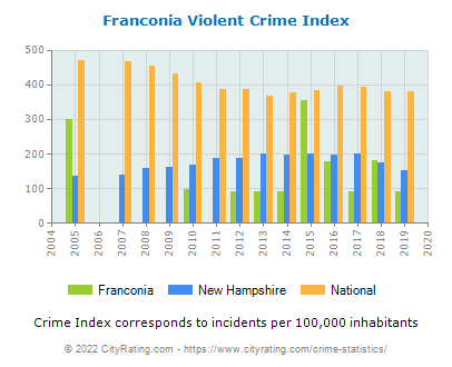 Franconia Violent Crime vs. State and National Per Capita