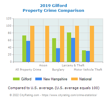 Gilford Property Crime vs. State and National Comparison