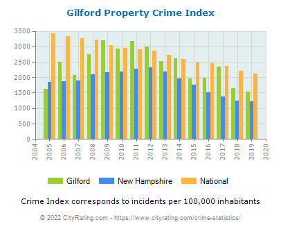 Gilford Property Crime vs. State and National Per Capita
